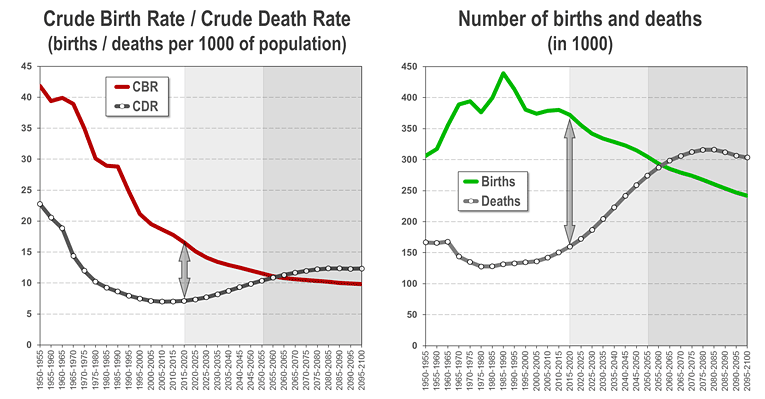 Asia: Crude birth and death rates, 1950-2100