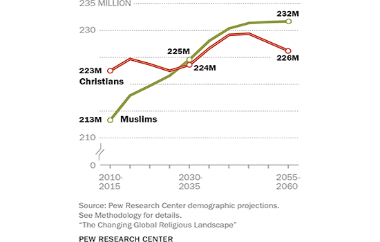 Muslim and Christian Births